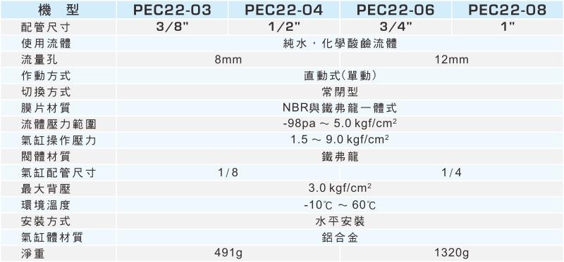 proimages/1_2020_tw/4/2_specifications/PEC22.jpg
