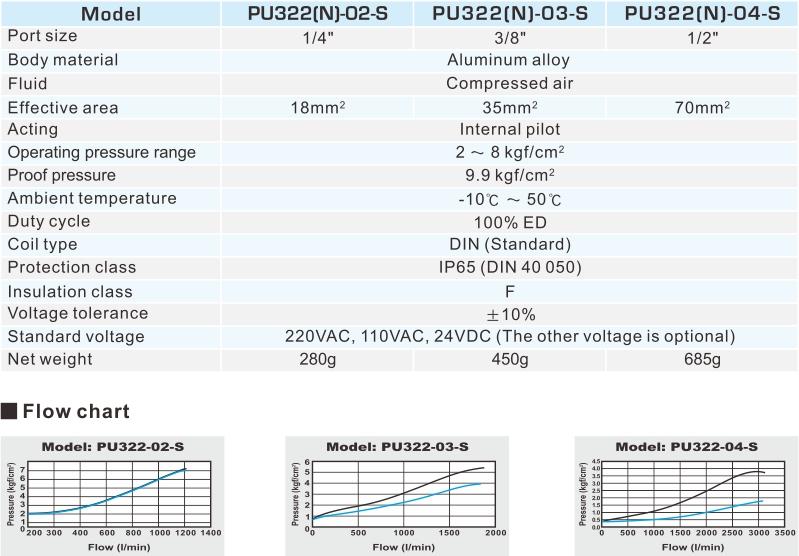 proimages/2_2020_en/2/2_specifications/PU322.jpg