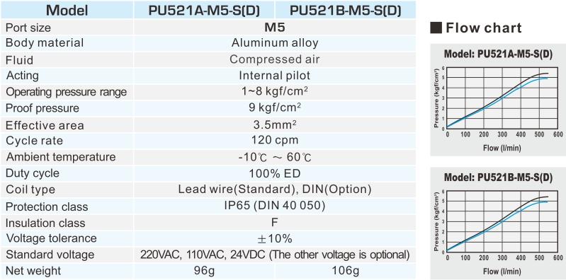 proimages/2_2020_en/2/2_specifications/PU521A.jpg