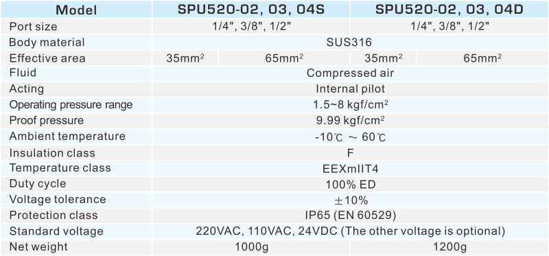 proimages/2_2020_en/2/2_specifications/SPU520.jpg