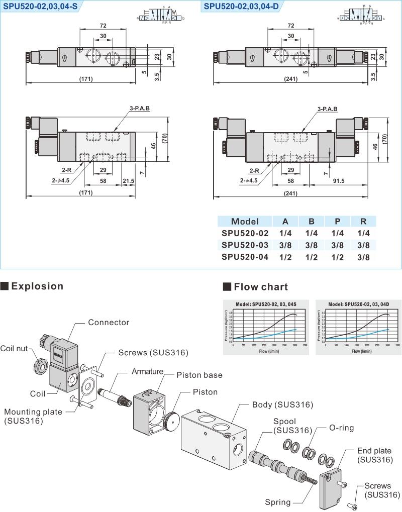 proimages/2_2020_en/2/3_Dimensions/SPU520.jpg