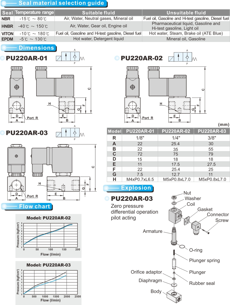 proimages/product_en/22WAY_SOLENOID/PU220AR-2.jpg