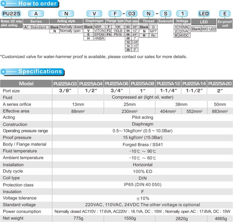 proimages/product_en/22WAY_SOLENOID/PU225A-1-.jpg