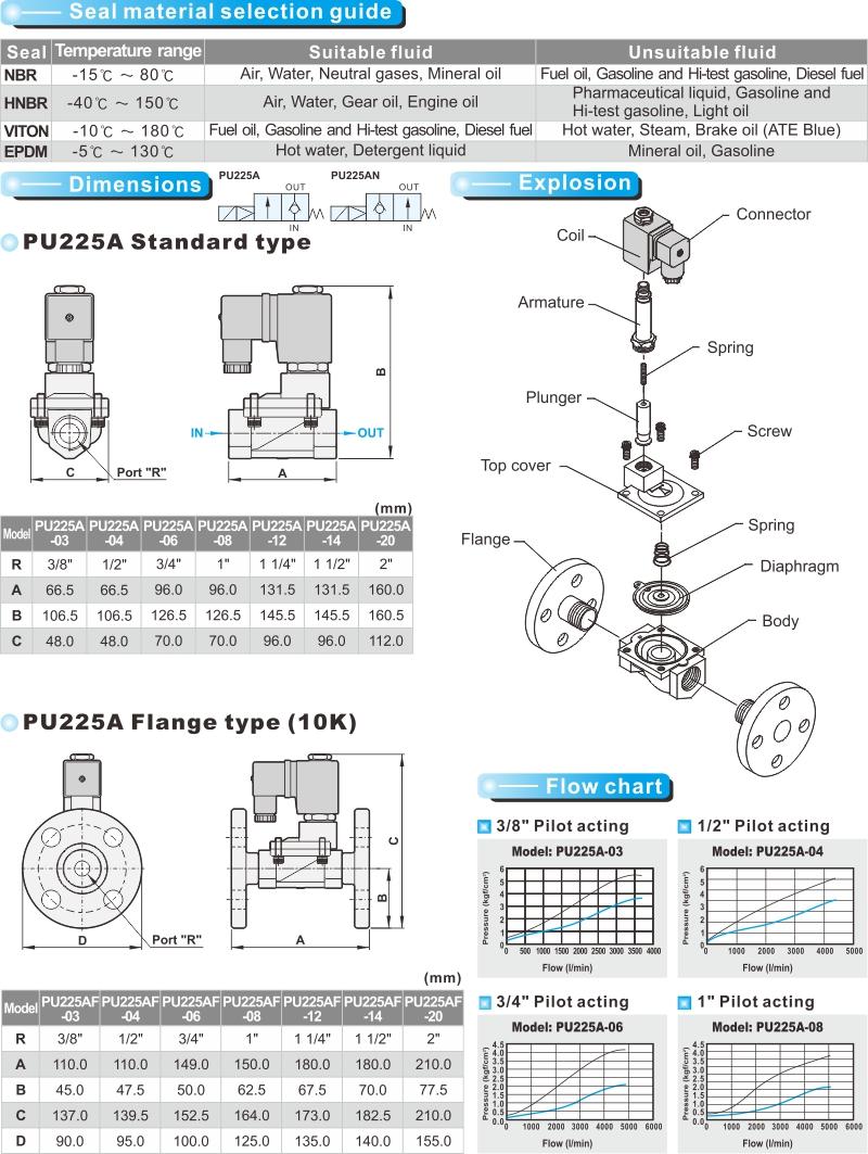 proimages/product_en/22WAY_SOLENOID/PU225A-2.jpg