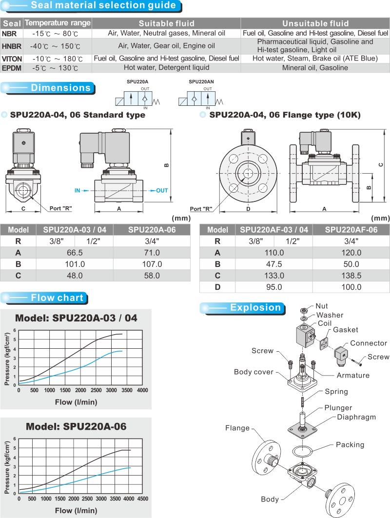 proimages/product_en/22WAY_SOLENOID/SPU220A-2.jpg