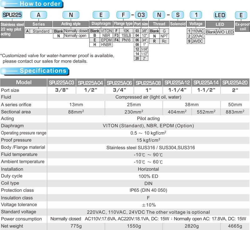 proimages/product_en/22WAY_SOLENOID/SPU225A-1.jpg