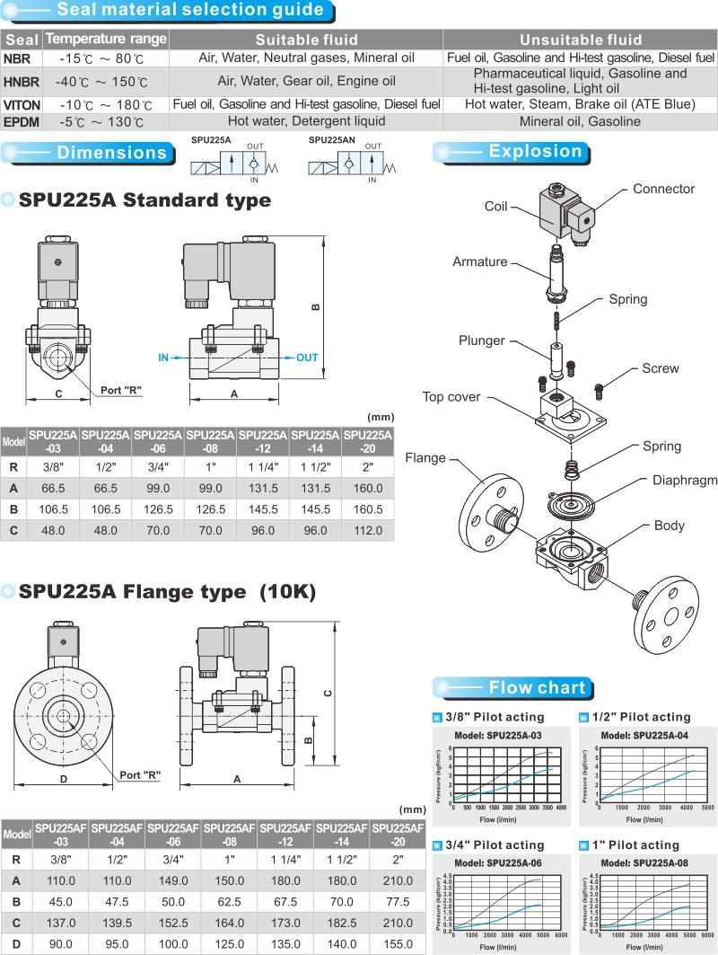 proimages/product_en/22WAY_SOLENOID/SPU225A-2.jpg