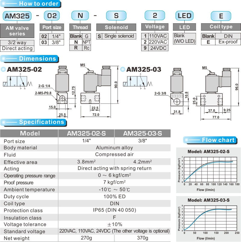 proimages/product_en/SOLENOID_VALVES/AM325.jpg