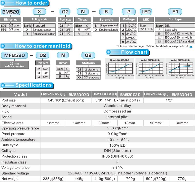 proimages/product_en/SOLENOID_VALVES/BM520-1.jpg