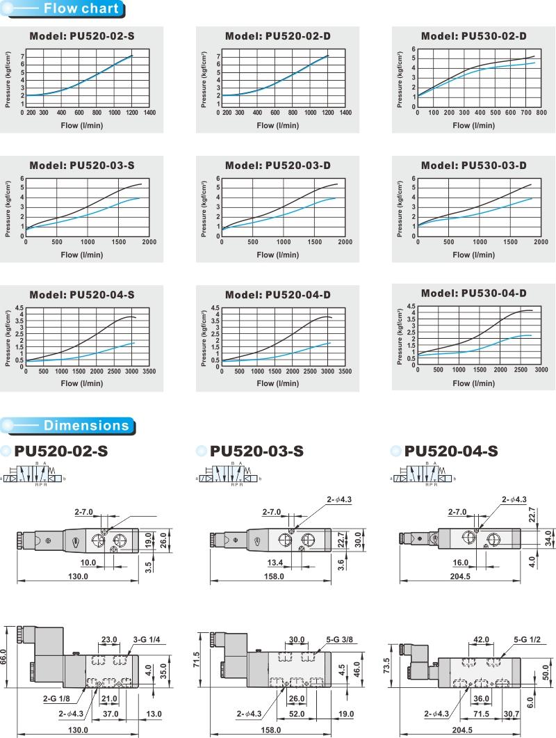 proimages/product_en/SOLENOID_VALVES/PU520-2.jpg