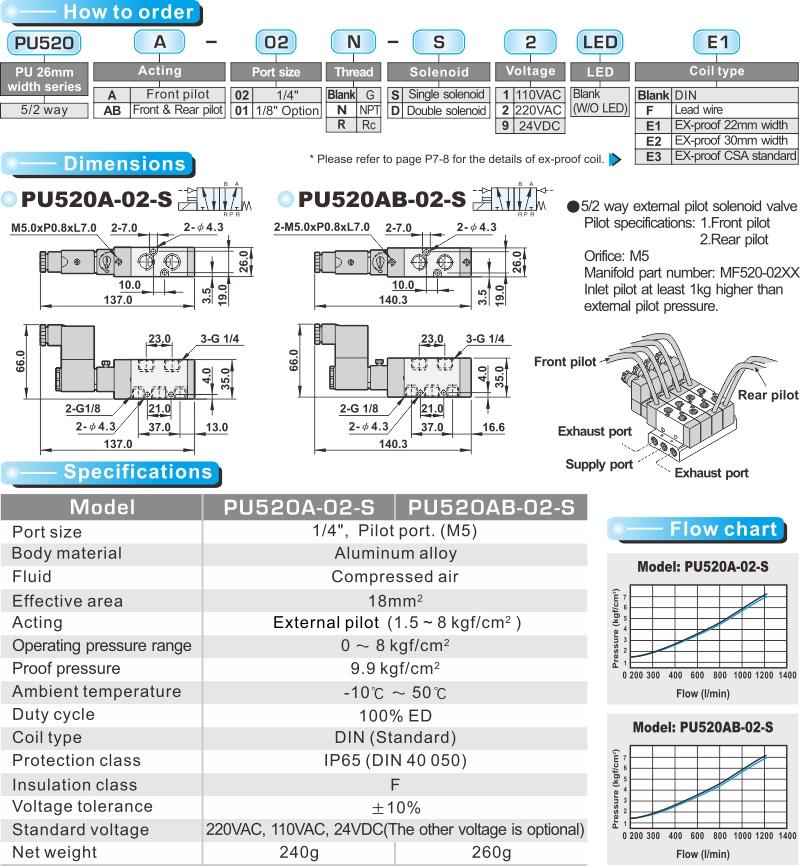 proimages/product_en/SOLENOID_VALVES/PU520A.jpg
