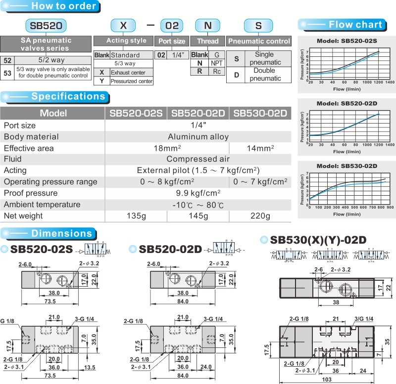 proimages/product_en/SOLENOID_VALVES/SB520.jpg