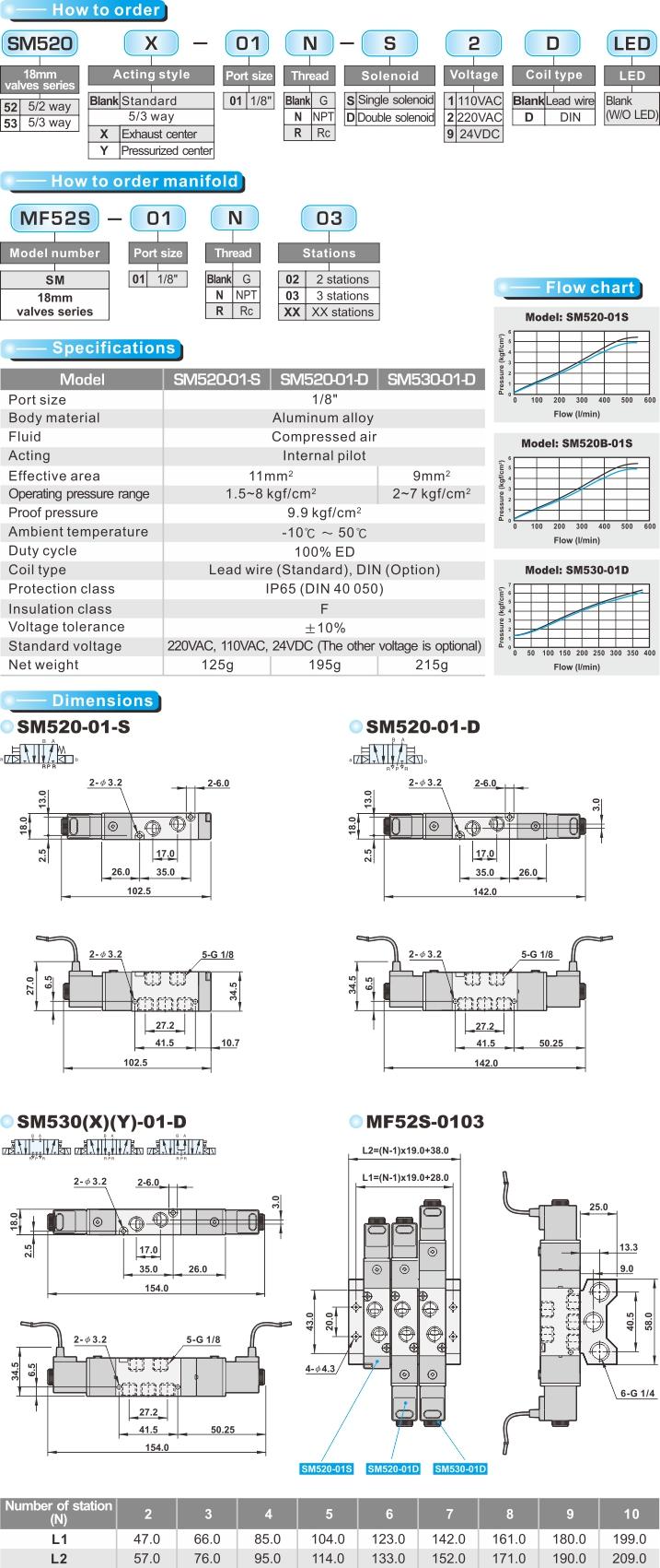 proimages/product_en/SOLENOID_VALVES/SM520.jpg